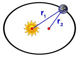 Kepler Yasaları (Kepler Kanunları) Nedir?