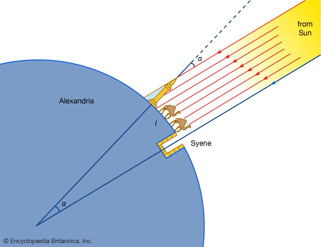 Eratosthenes Dünyanın Çevresini Nasıl Ölçtü
