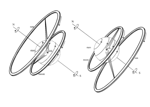 Anaksimandros-evren-modeli