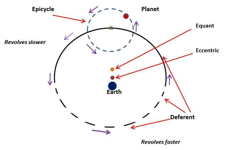 Batlamyus-evren-modeli