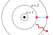 Bohr Atom Modeli Nedir? Neye Benzer? – Özellikleri