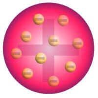 Thomson Atom Modeli Nedir? Özellikleri ve Eksiklikleri